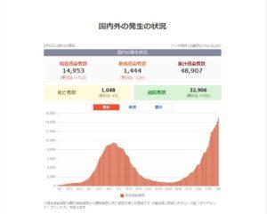コロナ感染者グラフ